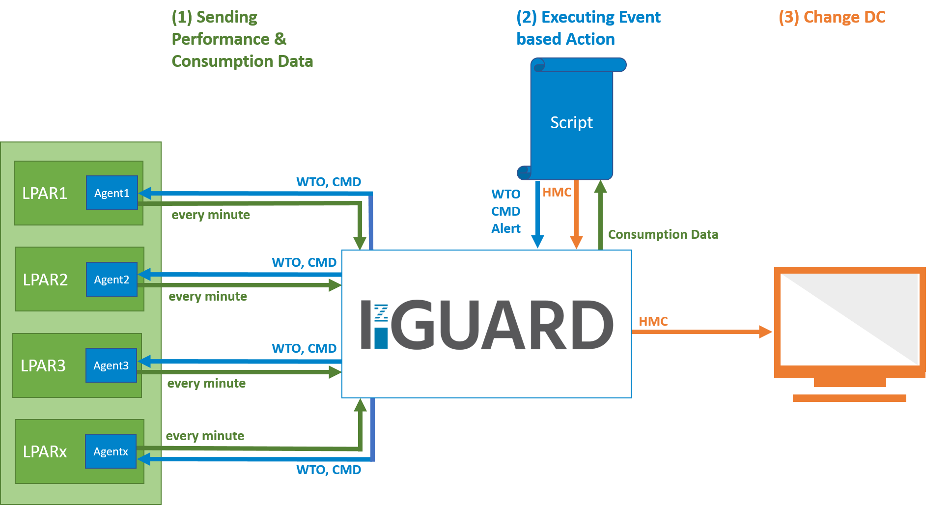 zGuard technical overview