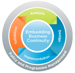 Embedding Business Continuity