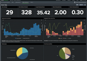 Sample dashboard with real-time visibility of zoom video-conferencing activity.