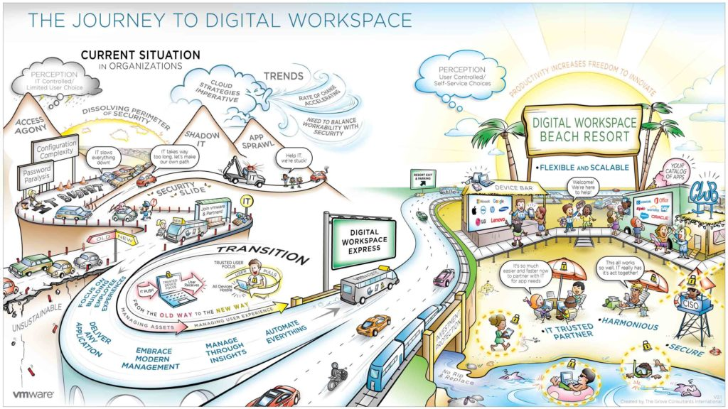 VMware Digital workplace
