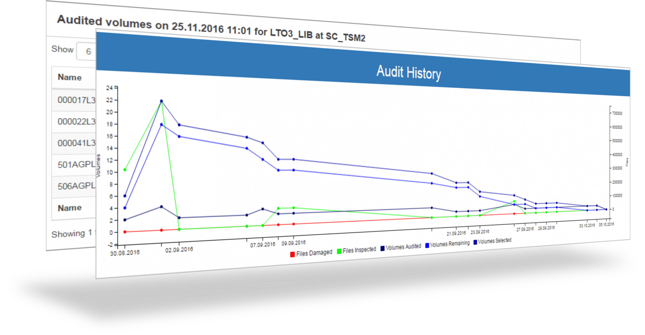 Tape Audit Tool Dashboards